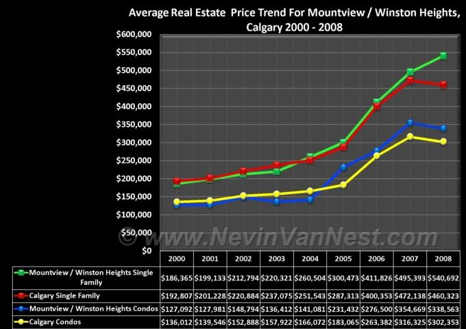 Average House Price Trend For Mountview / Winston Heights 2000 - 2008