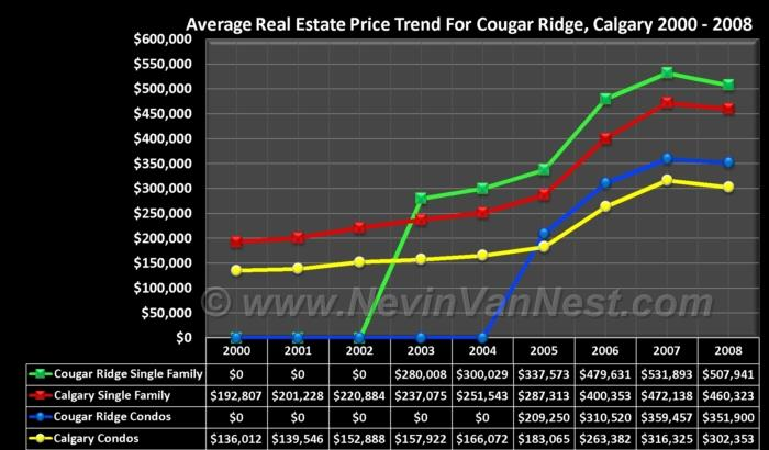 Average House Price Trend For Cougar Ridge 2000 - 2008