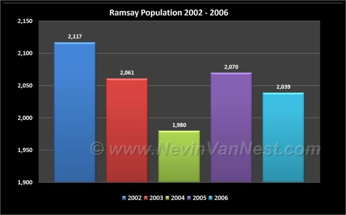 Ramsay Population 2002 - 2006