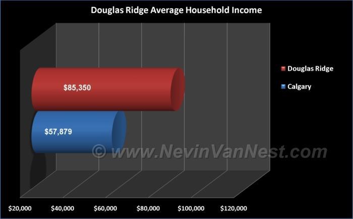 Average Household Income For Douglas Ridge Residents
