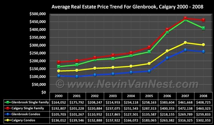 Average House Price Trend For Glenbrook 2000 - 2008