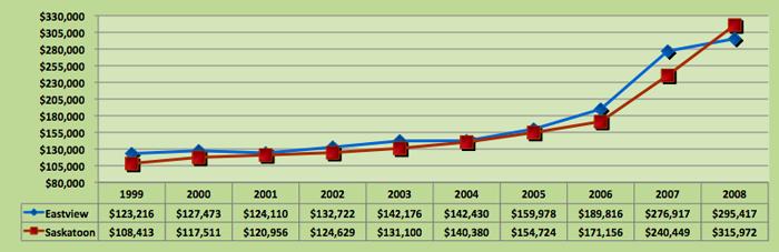 Average House Price Trend for Eastview, Saskatoon
