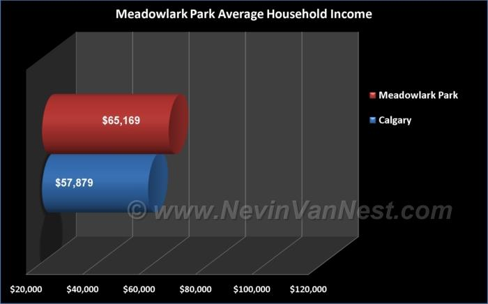 Average Household Income For Meadowlark Park Residents