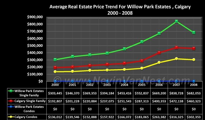 Average House Price Trend For Willow Park Estates 2000 - 2008