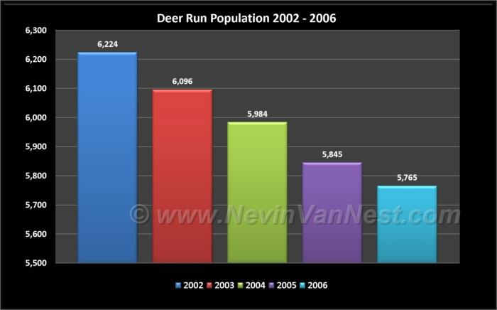 Deer Run Population 2002 - 2006
