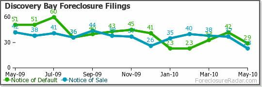 Discovery Bay Foreclosure Filings