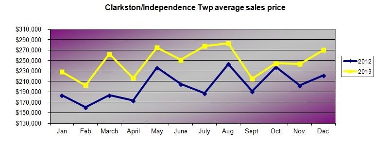 clarkston mi monthly sales
