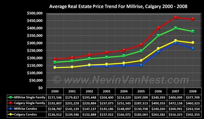 Average House Price Trend For Millrise 2000 - 2008