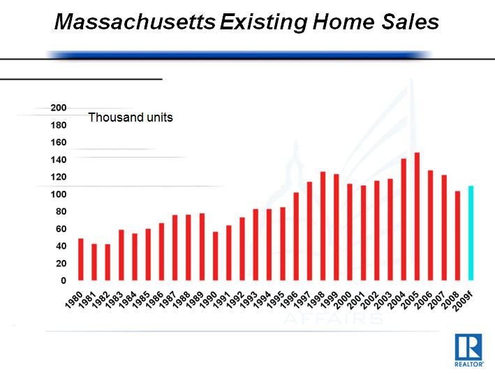 Massachusetts Housing