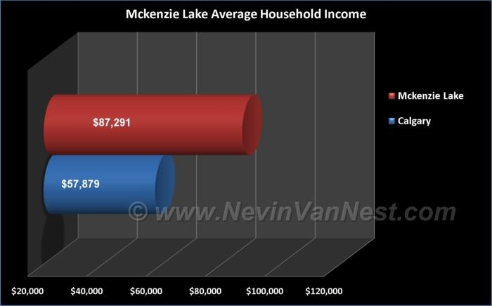 Average Household Income For McKenzie Lake Residents