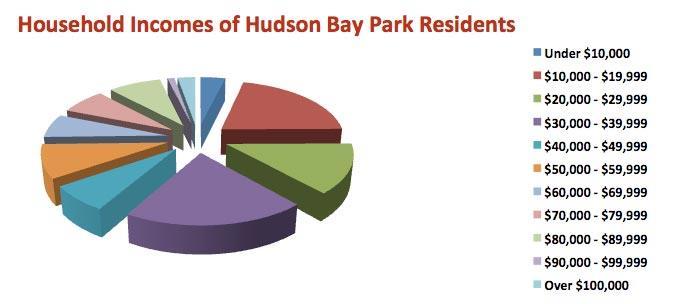 Household Income Data