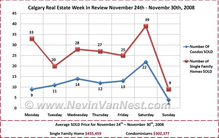 Calgary Real Estate Market Week in Review for November 24h - November 30th, 2008