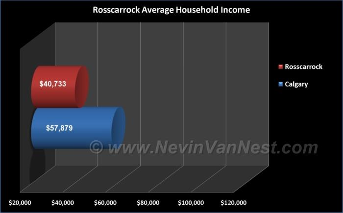 Average Household Income For Rosscarrock Residents
