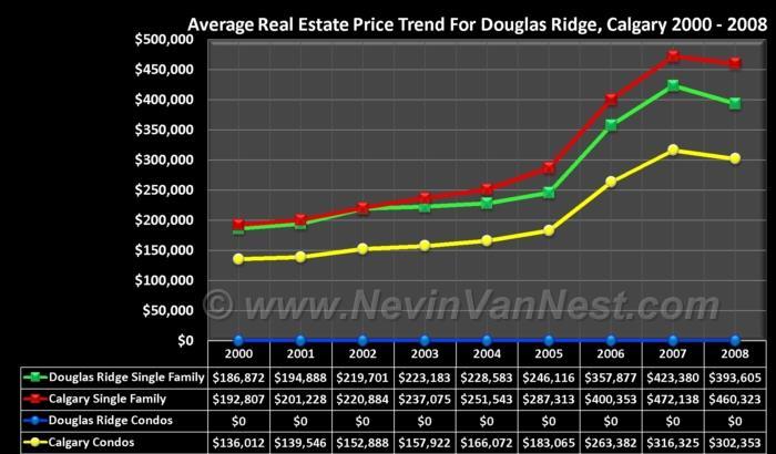 Average House Price Trend For Douglas Ridge 2000 - 2008