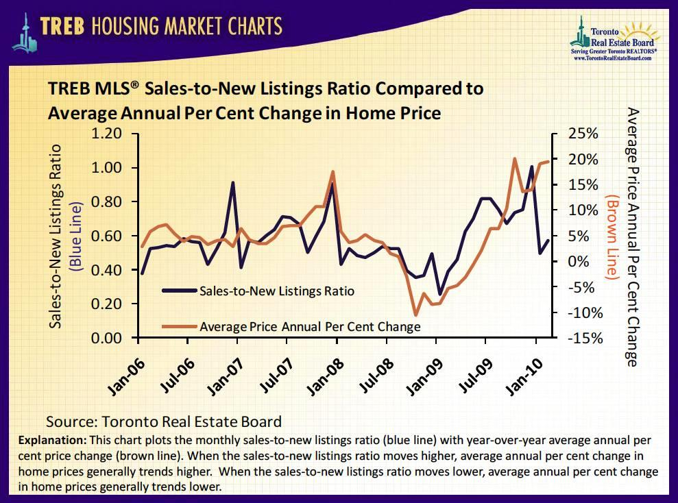 Toronto Real Estate Board Sales to ne listing and annual price change %