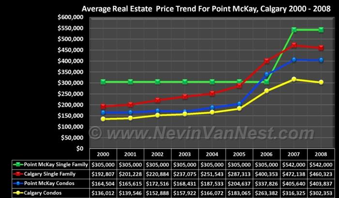 Average House Price Trend For Point McKay 2000 - 2008