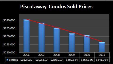 Piscataway Condos prices 2011
