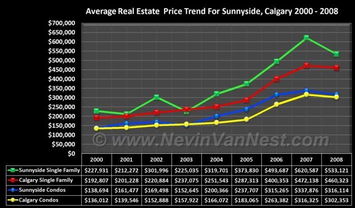 Average House Price Trend For Sunnyside 2000 - 2008
