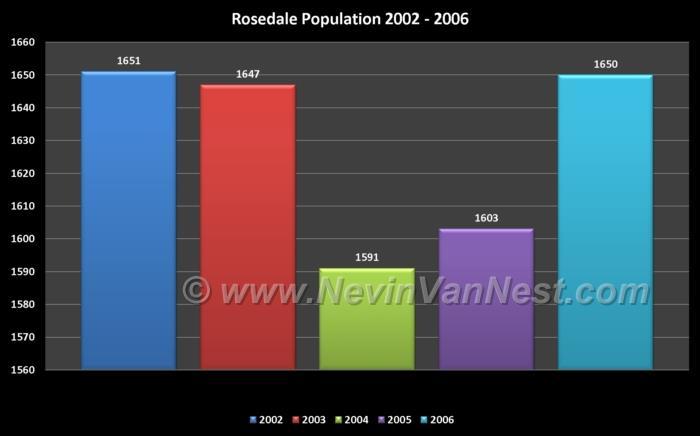 Rosedale Population 2002 - 2006