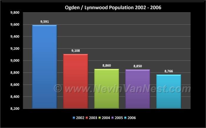 Ogden & Lynnwood Population 2002 - 2006