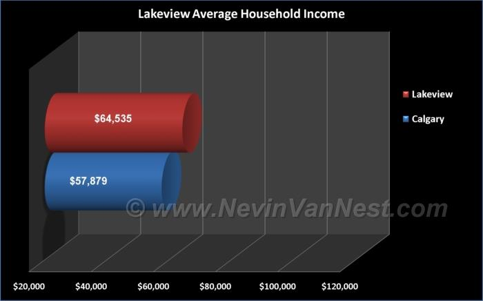Average Household Income For Lakeview Residents