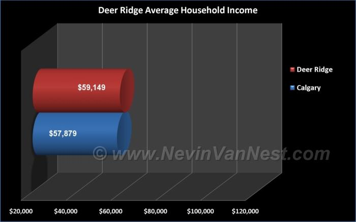 Average Household Income For Deer Ridge Residents