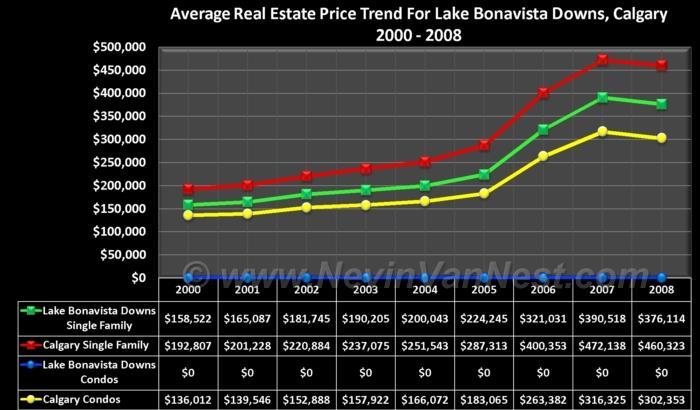 Average House Price Trend For Lake Bonavista Downs 2000 - 2008