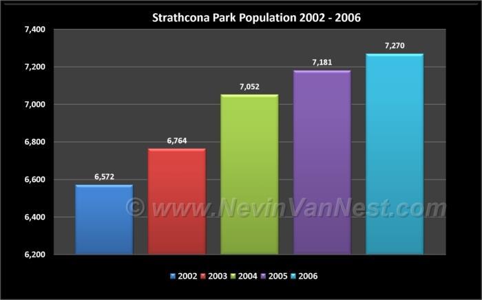 Strathcona Park Population 2002 - 2006
