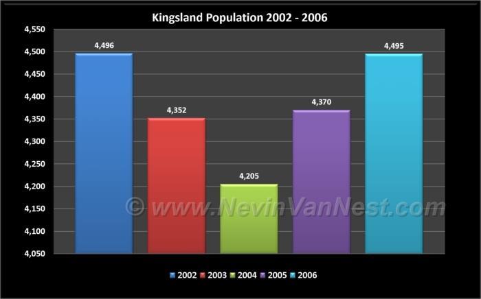 Kingsland Population 2002 - 2006