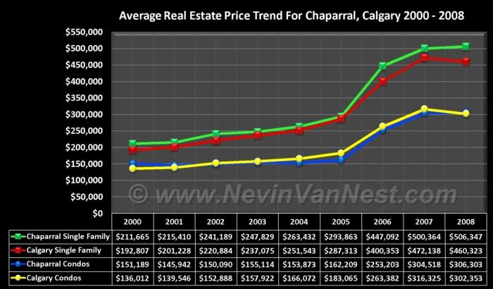 Average House Price Trend For Chaparral 2000 - 2008