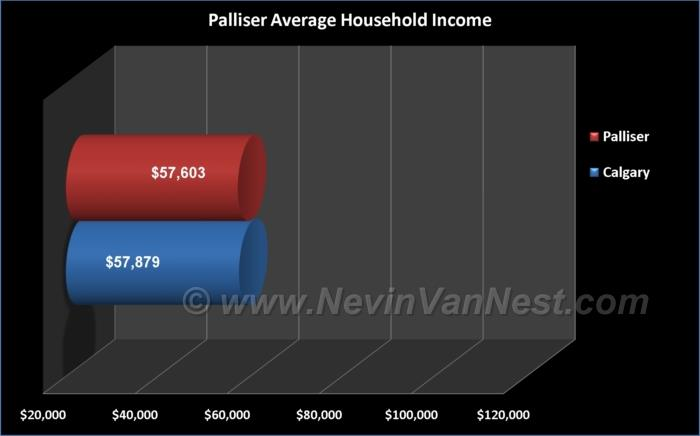 Average Household Income For Palliser Residents