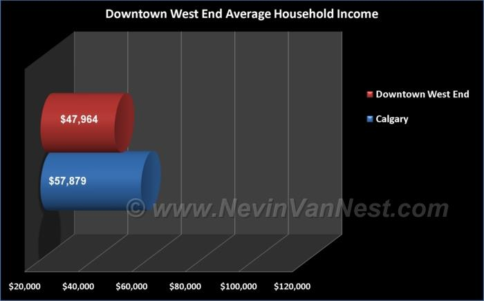 Average Household Income For Downtown West End Residents