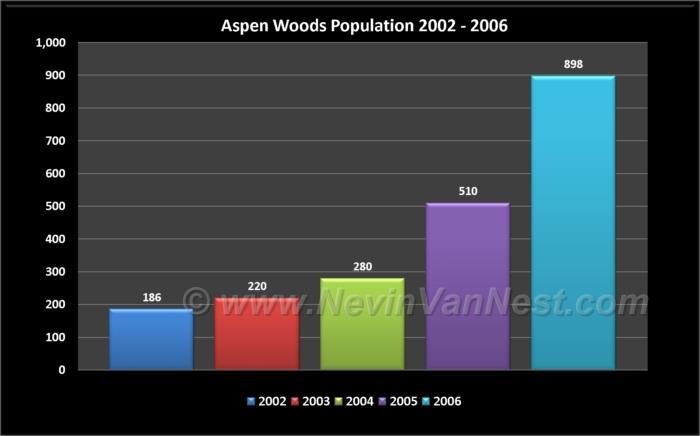 Aspen Woods Population 2002 - 2006