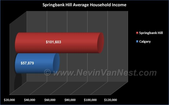 Average Household Income For Springbank Hill Residents