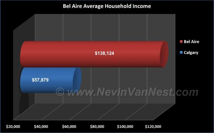Average Household Income For Bel Aire Residents