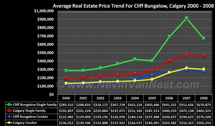 Average House Price Trend For Cliff Bungalow 2000 - 2008