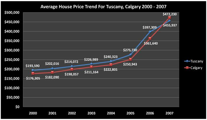 Average House Price Trend for Tuscany, Calgary Alberta 2000 - 2007