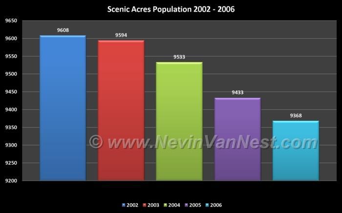 Scenic Acres Population 2002 - 2006