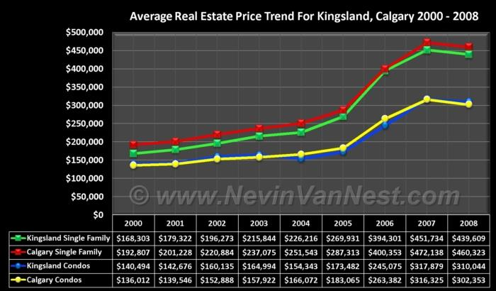 Average House Price Trend For Kingsland 2000 - 2008