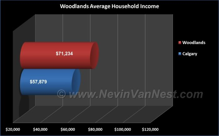 Average Household Income For Woodlands Residents