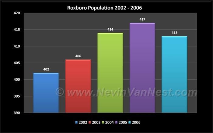 Roxboro Population 2002 - 2006