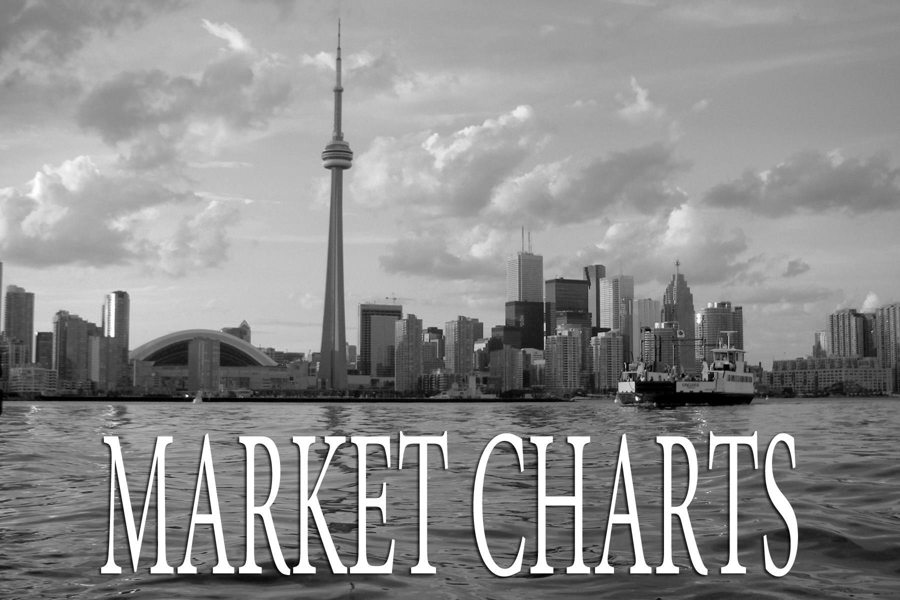 Totonto Market Charts