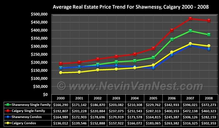 Average House Price Trend For Shawnessy 2000 - 2008