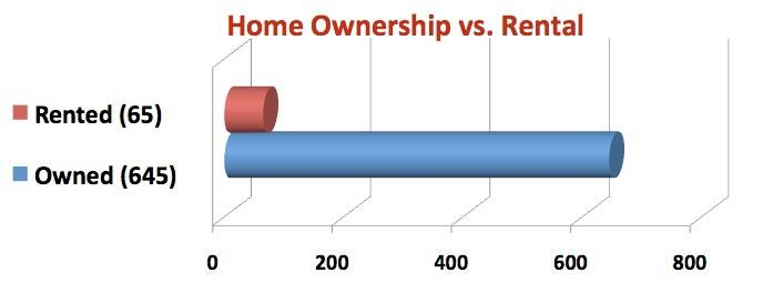 Home Ownership vs. Rental