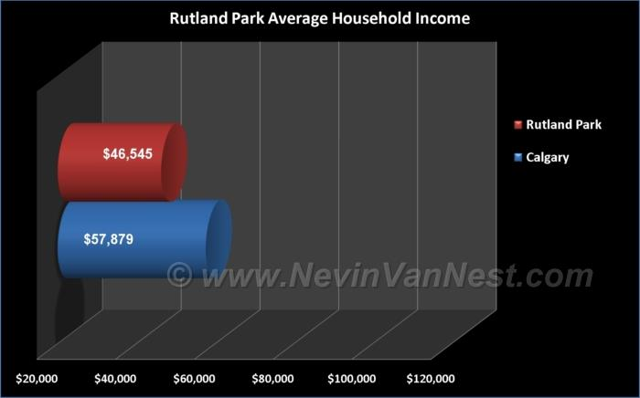 Average Household Income For Rutland Park Residents