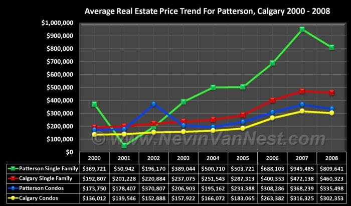 Average House Price Trend For Patterson 2000 - 2008