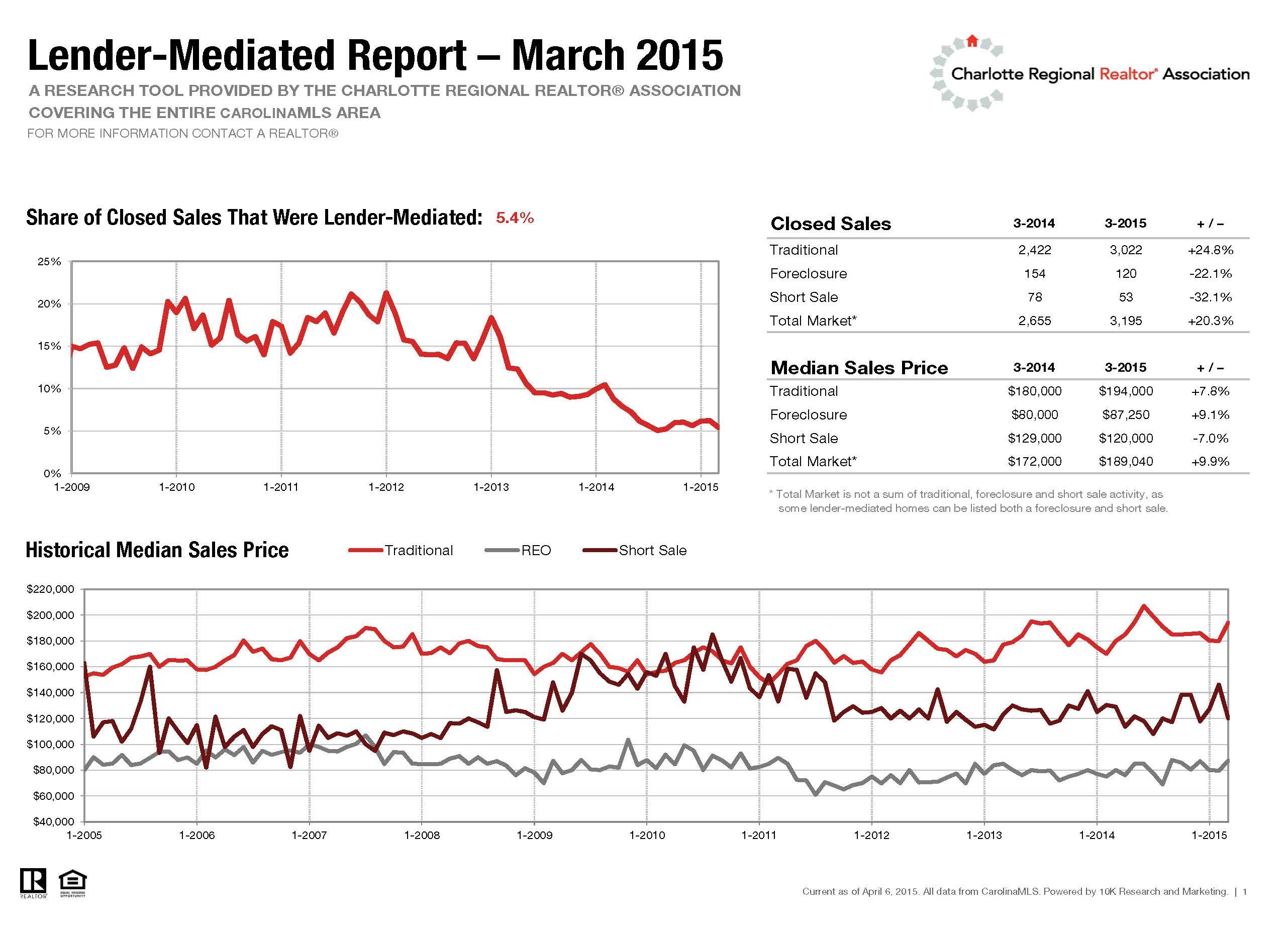 Charlotte NC Lender Mediated Report March 2015