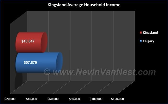 Average Household Income For Kingsland Residents