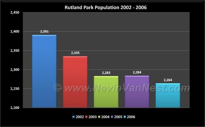 Rutland Park Population 2002 - 2006