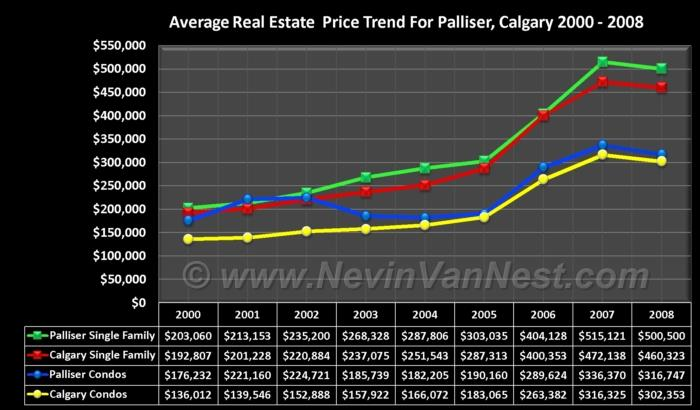 Average House Price Trend For Palliser 2000 - 2008